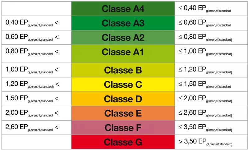 Guida classi energetiche